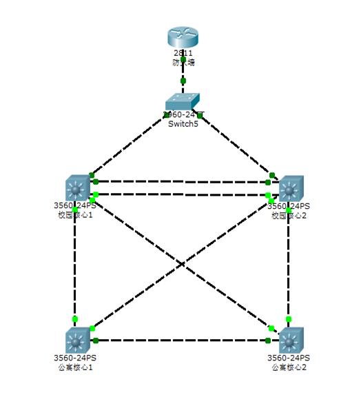 《交叉型网络结构与口字型网络结构在园区网中的可靠