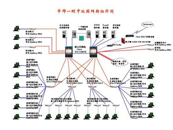 华中师范大学第一附属中学校园计算机网络系统介绍